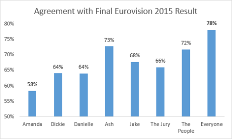 Agreement with Final Eurovision 2015 Result